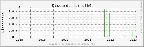 All Graph